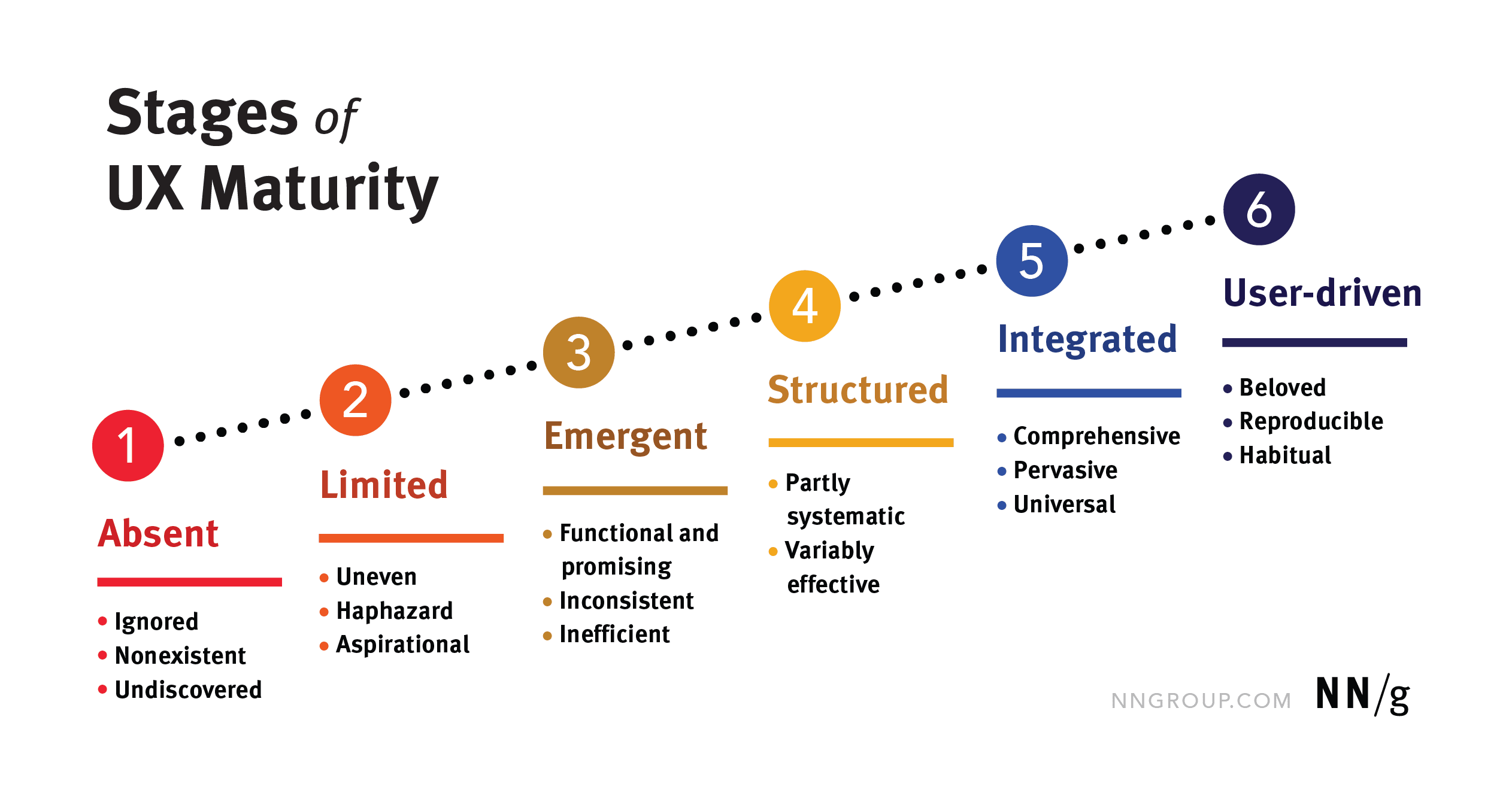 There are six stages in the UX maturity model: 1: Absent, 2: Limited, 3: Emergent, 4: Structured, 5: Integrated, and 6: User-Driven.
